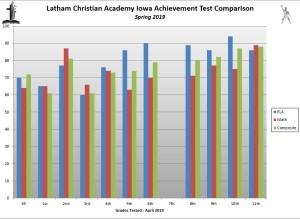 Iowa Testing Comparison Chart 2 - 2019